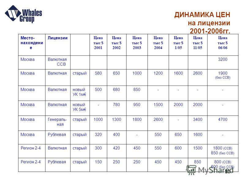 30 Место- нахождени е Лицензии Цена тыс $ 2001 Цена тыс $ 2002 Цена тыс $ 2003 Цена тыс $ 2004 Цена тыс $ 1/05 Цена тыс $ 11/05 Цена тыс $ 06/06 МоскваВалютная ССВ 3200 МоскваВалютнаястарый5806501000120012001600160026001900 (без ССВ) МоскваВалютнаяно