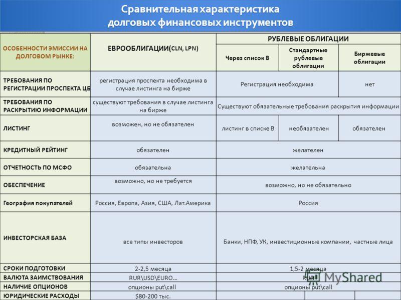 РЫНКЕ: ЕВРООБЛИГАЦИИ( CLN,