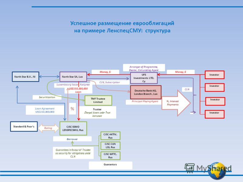 Успешное размещение еврооблигаций на примере ЛенспецСМУ: структура UFS Investments LTD, Cy Arranger of Programme, Dealer, Calculating Agent Investor North Star SA, LuxNorth Star B.V., Nl CJSC SSMO LENSPECSMU, Rus Standard & Poors CJSC AKTIV, Rus CJSC