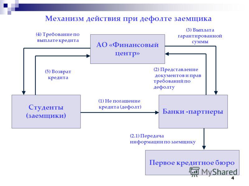 4 АО «Финансовый центр» Студенты (заемщики) Банки -партнеры (3) Выплата гарантированной суммы Механизм действия при дефолте заемщика (2) Представление документов и прав требований по дефолту (4) Требование по выплате кредита (5) Возврат кредита (1) Н