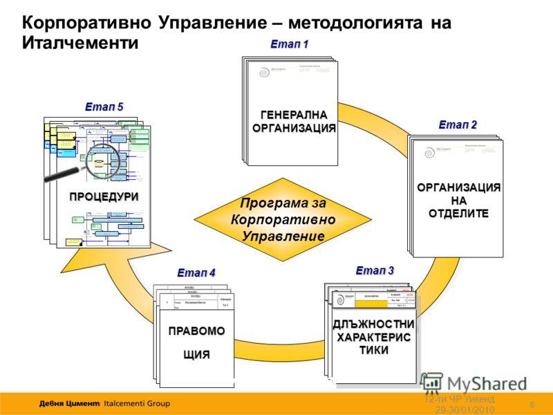 ОРГАНИЗАЦИЯ НА ОТДЕЛИТЕ ГЕНЕРАЛНАОРГАНИЗАЦИЯ Програма за Корпоративно Управление Програма за Корпоративно Управление ДЛЪЖНОСТНИХАРАКТЕРИСТИКИДЛЪЖНОСТНИХАРАКТЕРИСТИКИ POWERS ПРОЦЕДУРИ Етап 1 Етап 5 Етап 2 Етап 3 Етап 4 POWERS ПРАВОМОЩИЯ WhatWhyWhenWho