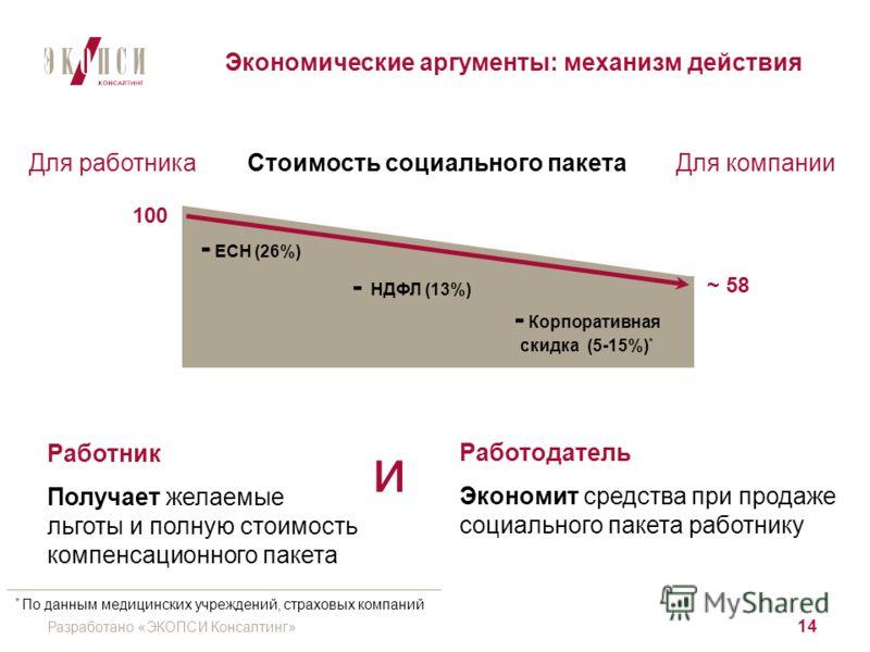 Разработано «ЭКОПСИ Консалтинг» 14 Экономические аргументы: механизм действия 100 - Корпоративная скидка (5-15%) * - ЕСН (26%) - НДФЛ (13%) Стоимость социального пакета Для работника Для компании Работник Получает желаемые льготы и полную стоимость к
