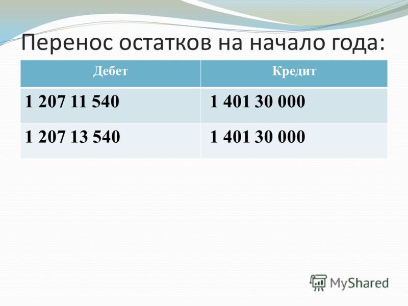 План счетов бюджетного учета 162н инструкция по применению
