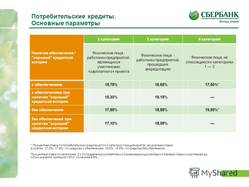 12 Потребительские кредиты. Основные параметры Наличие обеспечения /