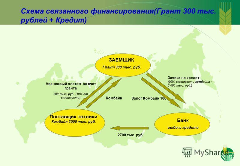 Схема связанного финансирования(Грант 300 тыс. рублей + Кредит) ЗАЕМЩИК Грант 300 тыс. руб. Банк выдача кредита Поставщик техники Комбайн 3000 тыс. руб. Авансовый платеж за счет гранта 300 тыс. руб. (10% от стоимости) Залог Комбайн 100% 2700 тыс. руб