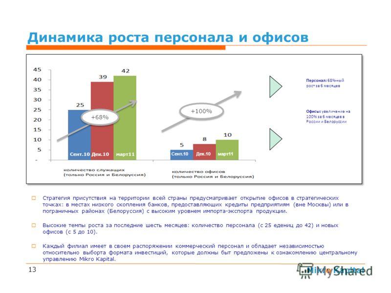 Mikro Kapital 13 Динамика роста персонала и офисов Стратегия присутствия на территории всей страны предусматривает открытие офисов в стратегических точках: в местах низкого скопления банков, предоставляющих кредиты предприятиям (вне Москвы) или в пог