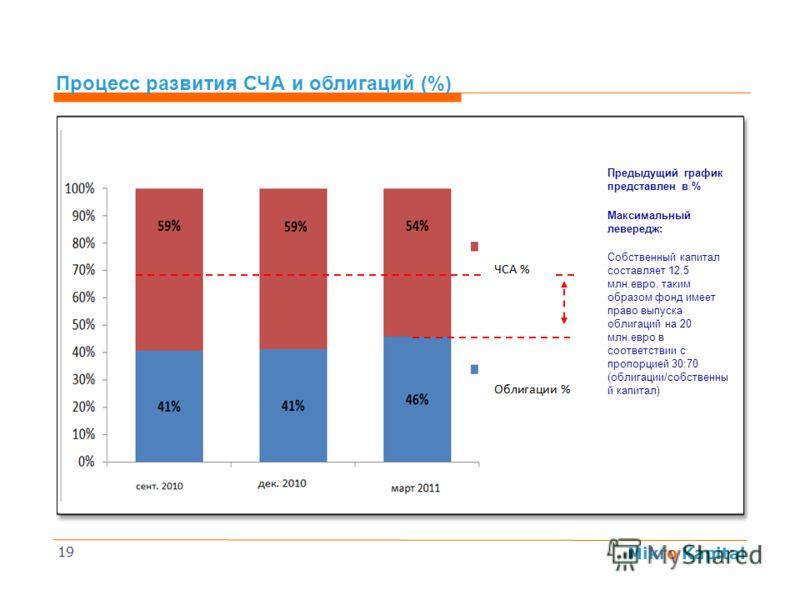 Mikro Kapital 19 Процесс развития СЧА и облигаций (%) Предыдущий график представлен в % Максимальный левередж: Собственный капитал составляет 12,5 млн.евро, таким образом фонд имеет право выпуска облигаций на 20 млн.евро в соответствии с пропорцией 3