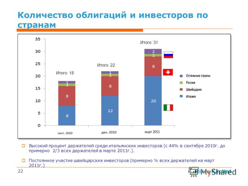 Mikro Kapital 22 Высокий процент держателей среди итальянских инвесторов (с 44% в сентябре 2010г. до примерно 2/3 всех держателей в марте 2011г.). Постоянное участие швейцарских инвесторов (примерно ¼ всех держателей на март 2011г.) Итого: 18 Итого: