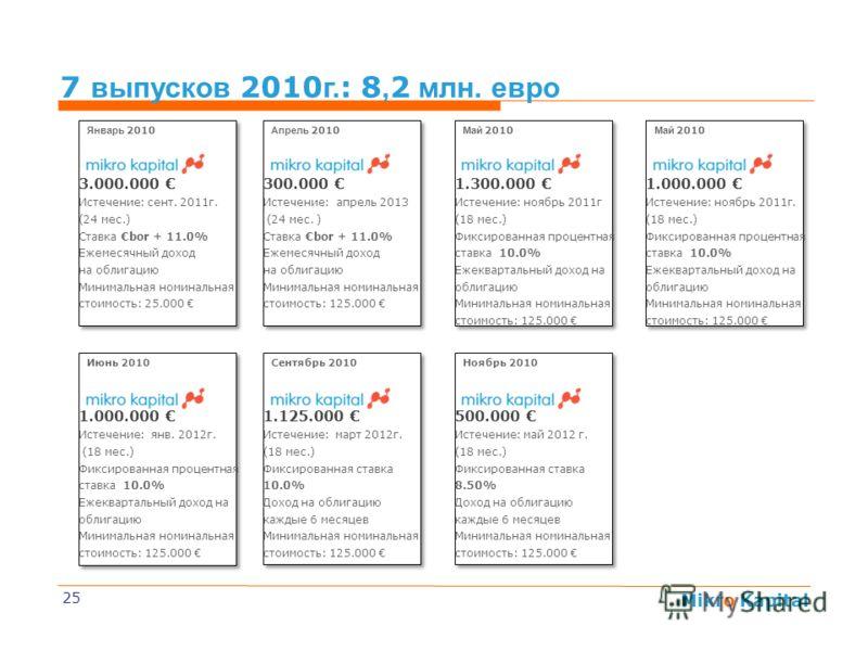 Mikro Kapital 7 выпусков 2010 г. : 8, 2 млн. евро 25 3.000.000 Истечение: сент. 2011г. (24 мес.) Ставка bor + 11.0% Ежемесячный доход на облигацию Минимальная номинальная стоимость: 25.000 1.300.000 Истечение: ноябрь 2011г (18 мес.) Фиксированная про