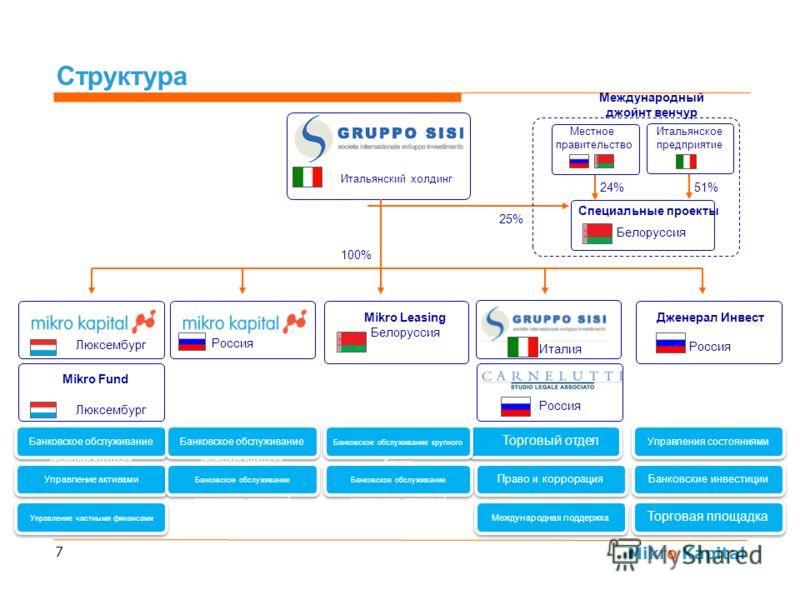 Mikro Kapital 7 Структура Люксембург Дженерал Инвест Россия Италия Россия Mikro Fund Люксембург Банковское обслуживание крупного бизнеса Управление активами Управление частными финансами Торговый отдел Право и коррорация Международная поддержка Управ