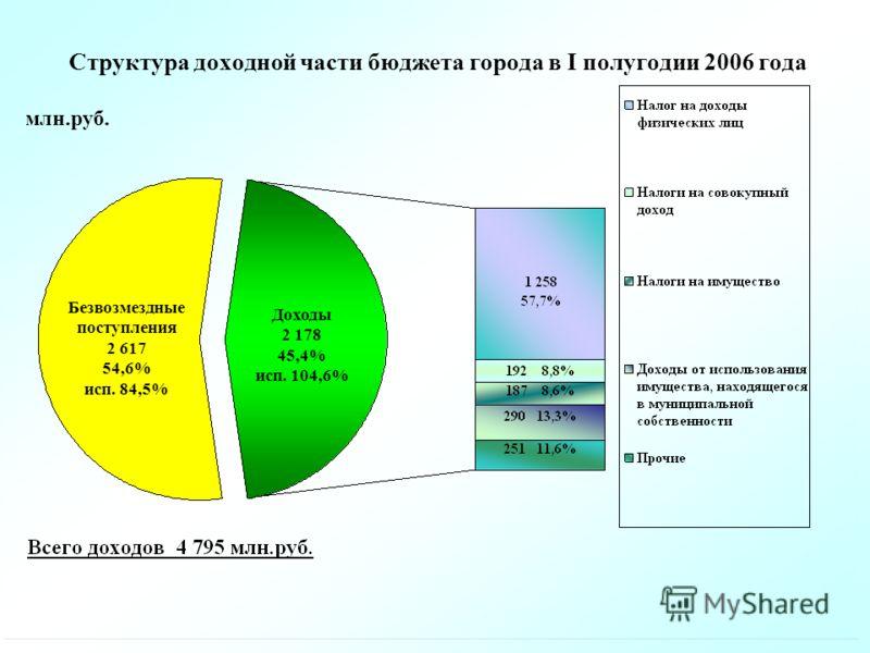 Структура доходной части бюджета города в I полугодии 2006 года млн.руб. Безвозмездные поступления 2 617 54,6% исп. 84,5% Доходы 2 178 45,4% исп. 104,6%