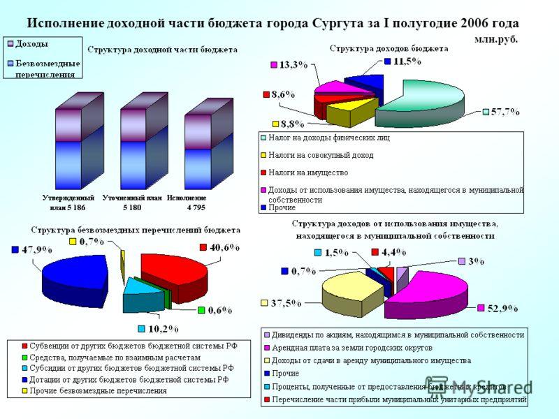 Исполнение доходной части бюджета города Сургута за I полугодие 2006 года млн.руб.