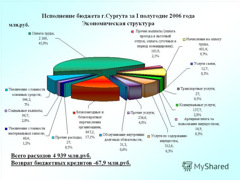 Всего расходов 4 939 млн.руб. Возврат бюджетных кредитов -67,9 млн.руб. млн.руб.
