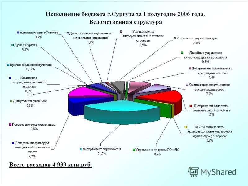 Всего расходов 4 939 млн.руб.