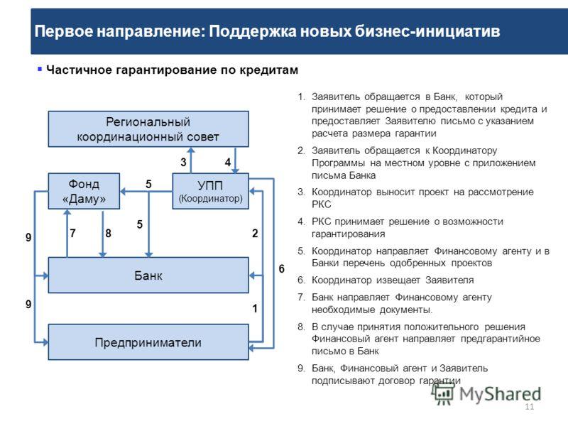 Первое направление: Поддержка новых бизнес-инициатив 11 Банк Региональный координационный совет Фонд «Даму» Предприниматели Частичное гарантирование по кредитам УПП (Координатор) 34 1.Заявитель обращается в Банк, который принимает решение о предостав