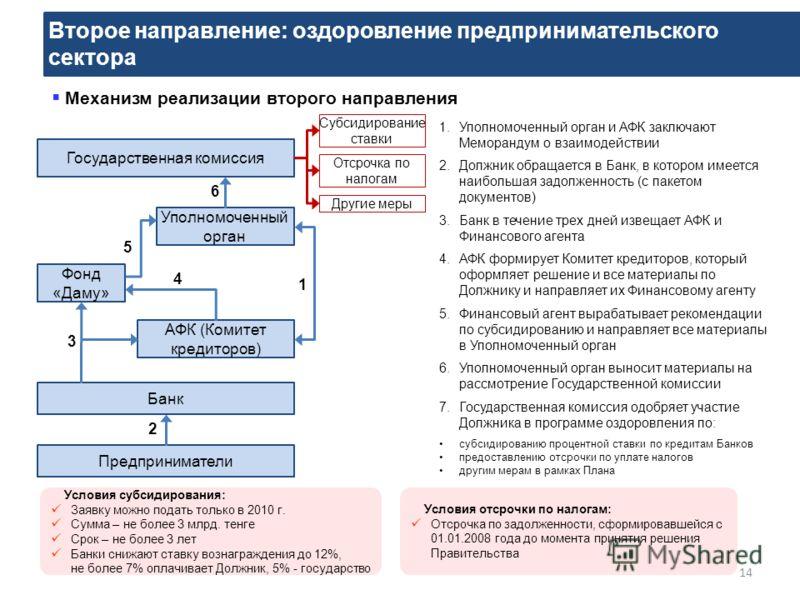 Второе направление: оздоровление предпринимательского сектора 14 Механизм реализации второго направления Банк Государственная комиссия Фонд «Даму» Предприниматели Уполномоченный орган АФК (Комитет кредиторов) Субсидирование ставки Отсрочка по налогам