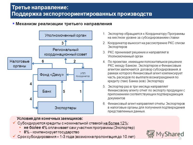Третье направление: Поддержка экспортоориентированных производств 15 Механизм реализации третьего направления 1.Экспортер обращается к Координатору Программы на местном уровне за субсидированием ставки 2.Координатор выносит на рассмотрение РКС списки