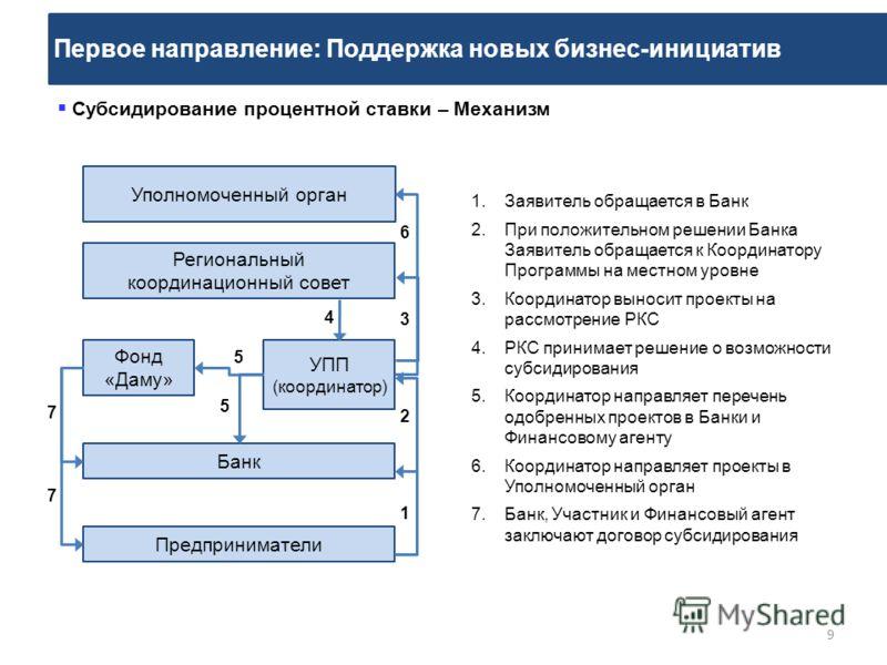 Первое направление: Поддержка новых бизнес-инициатив 9 Субсидирование процентной ставки – Механизм 1.Заявитель обращается в Банк 2.При положительном решении Банка Заявитель обращается к Координатору Программы на местном уровне 3.Координатор выносит п