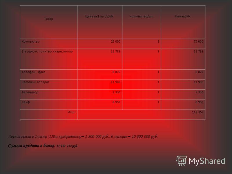 Товар Цена за 1 шт./ руб.Количество/шт.Цена/руб. Компьютер25 000375 000 3 в одном: принтер; скарн; копир12 7831 Телефон – факс8 8701 Кассовый аппарат11 9001 Телевизор2 3501 Сейф8 9501 Итог:119 853 Аренда земли в 1месяц (150м квадратных) – 1 800 000 р