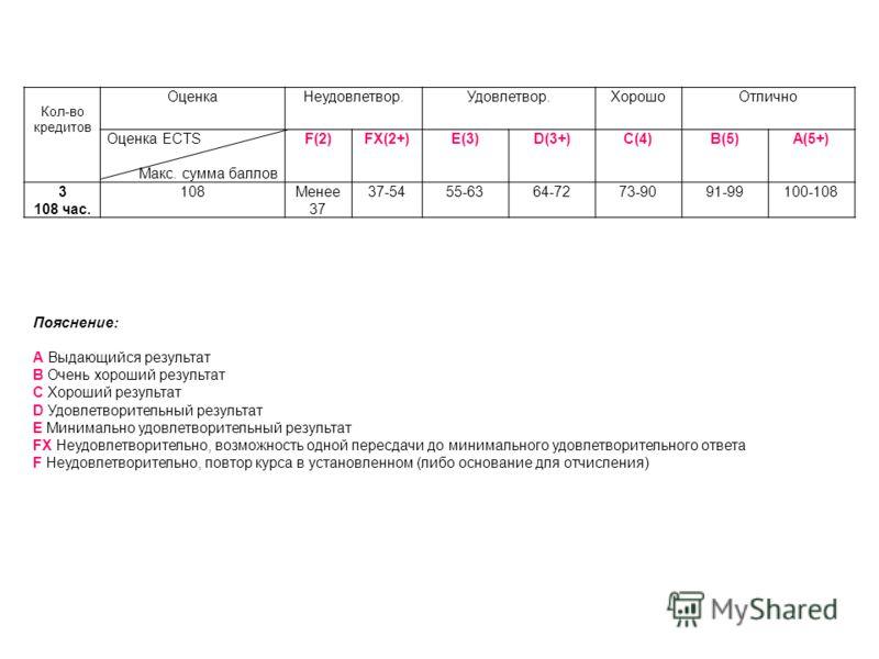 Кол-во кредитов Оценка Неудовлетвор.Удовлетвор.ХорошоОтлично Оценка ECTS Макс. сумма баллов F(2) FX(2+) E(3) D(3+) C(4) B(5) A(5+) 3 108 час. 108Менее 37 37-5455-6364-7273-9091-99100-108 Пояснение: А Выдающийся результат В Очень хороший результат С Х