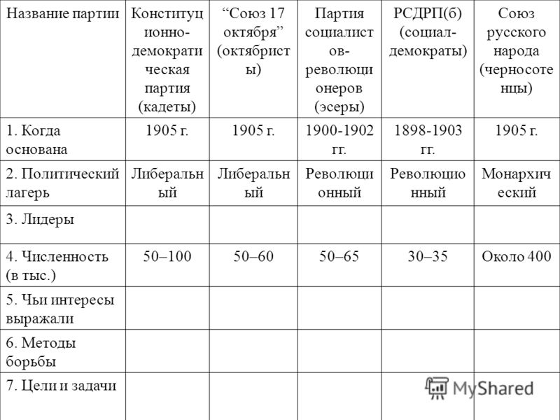 Таблица по истории 9 класс история россии программные установки политических партий