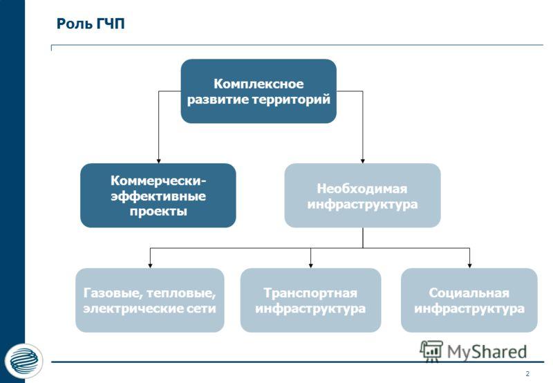 2 Роль ГЧП Комплексное развитие территорий Коммерчески- эффективные проекты Необходимая инфраструктура Газовые, тепловые, электрические сети Социальная инфраструктура Транспортная инфраструктура