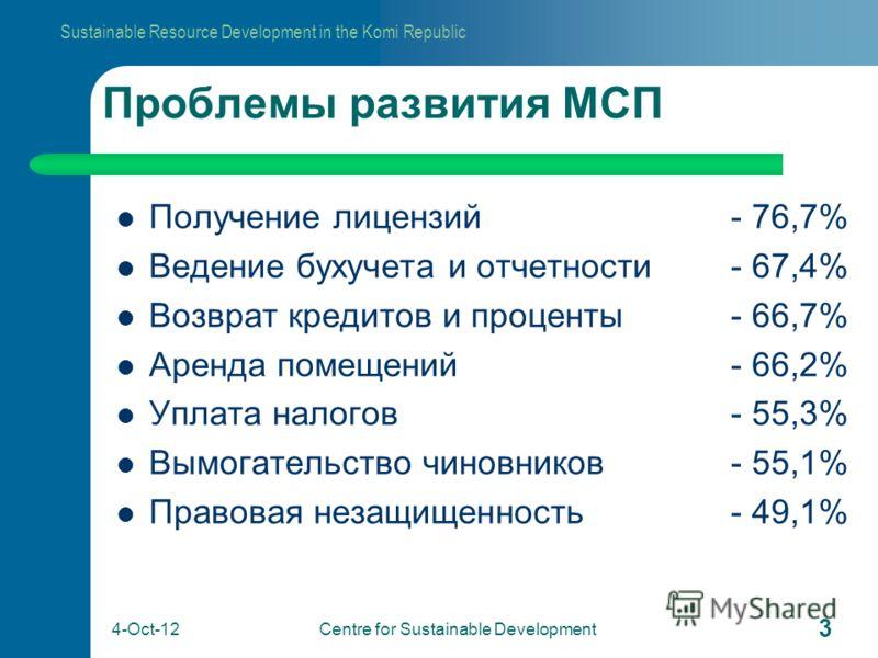 Sustainable Resource Development in the Komi Republic 24-Aug-12 Centre for Sustainable Development 3 Проблемы развития МСП Получение лицензий- 76,7% Ведение бухучета и отчетности- 67,4% Возврат кредитов и проценты- 66,7% Аренда помещений- 66,2% Уплат