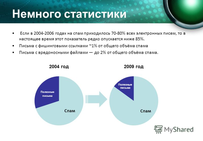 Немного статистики Если в 2004-2006 годах на спам приходилось 70-80% всех электронных писем, то в настоящее время этот показатель редко опускается ниже 85%. Письма с фишинговыми ссылками ~1% от общего объёма спама Письма с вредоносными файлами до 2%