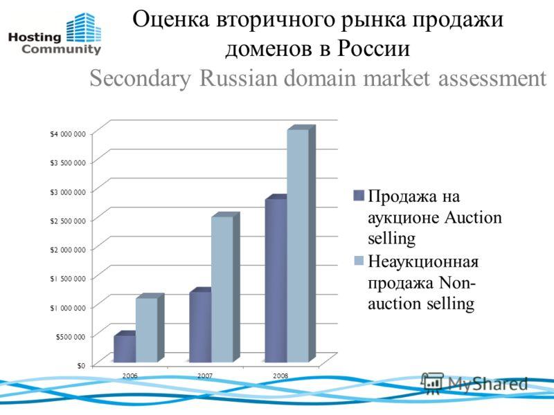 Оценка вторичного рынка продажи доменов в России Secondary Russian domain market assessment