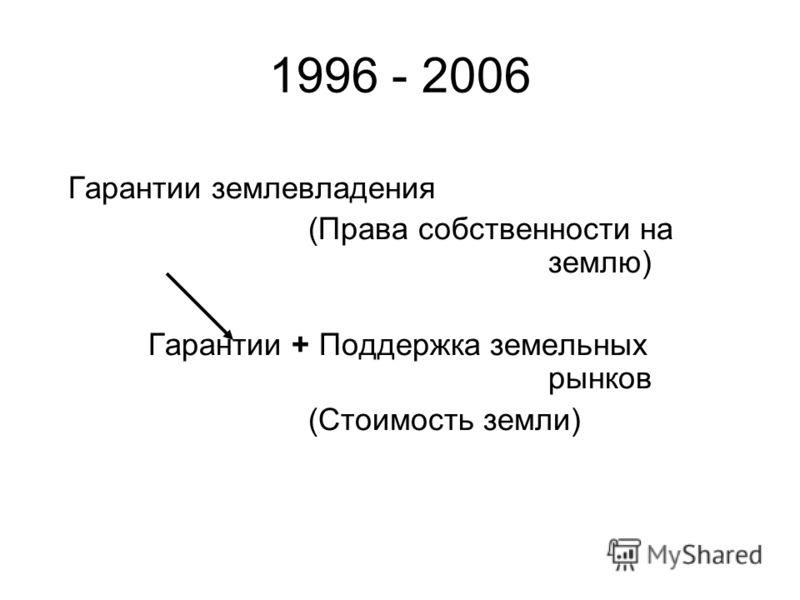 1996 - 2006 Гарантии землевладения (Права собственности на землю) Гарантии + Поддержка земельных рынков (Стоимость земли)