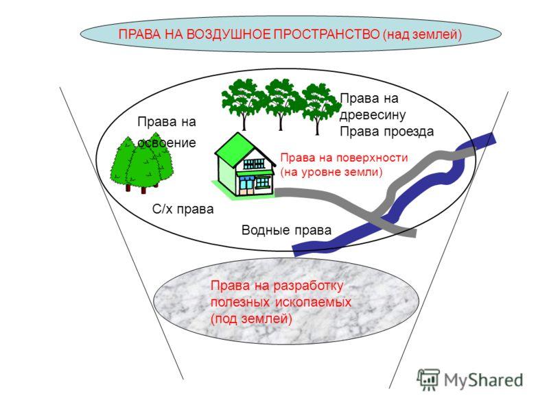 Водные права Права на поверхности (на уровне земли) Права на освоение Права на древесину Права проезда С/х права ПРАВА НА ВОЗДУШНОЕ ПРОСТРАНСТВО (над землей) Права на разработку полезных ископаемых (под землей)