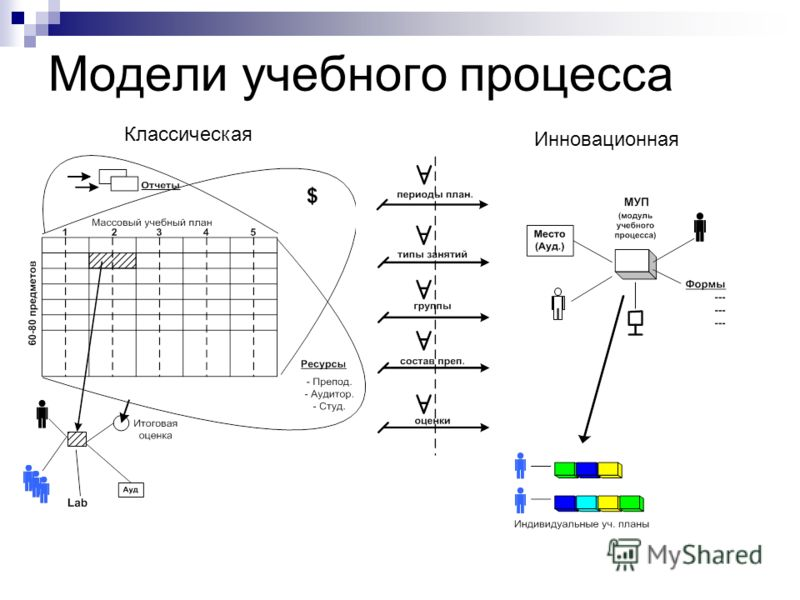 Модели учебного процесса Классическая Инновационная