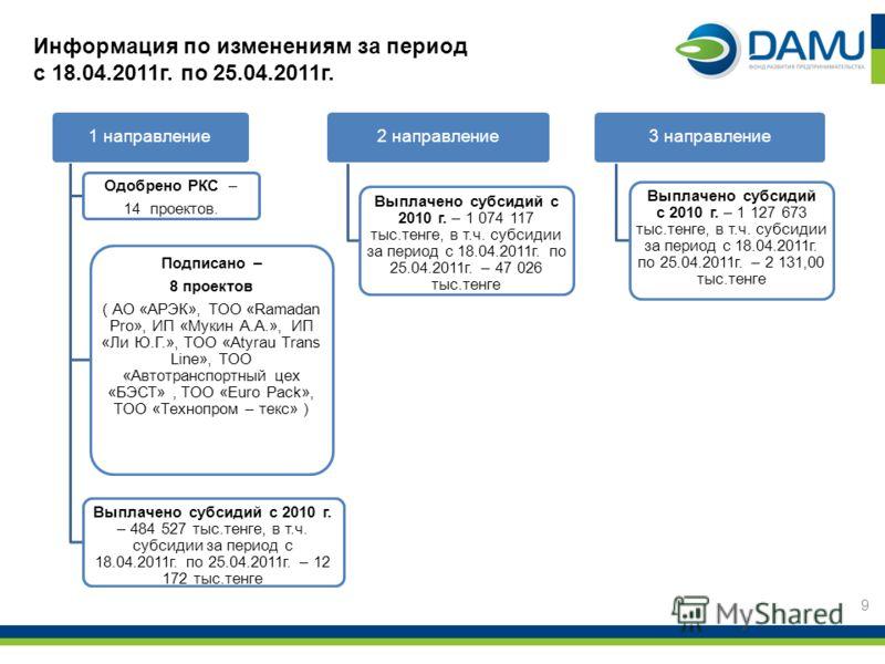 1 направление Одобрено РКС – 14 проектов. Подписано – 8 проектов ( АО «АРЭК», ТОО «Ramadan Pro», ИП «Мукин А.А.», ИП «Ли Ю.Г.», ТОО «Atyrau Trans Line», ТОО «Автотранспортный цех «БЭСТ», ТОО «Euro Pack», ТОО «Технопром – текс» ) Выплачено субсидий с