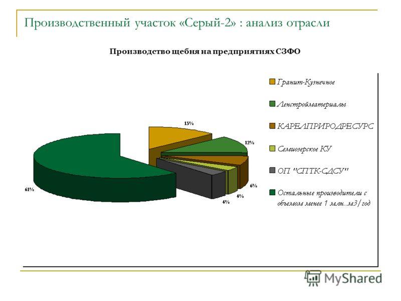 Производственный участок «Серый-2» : анализ отрасли Производство щебня на предприятиях СЗФО
