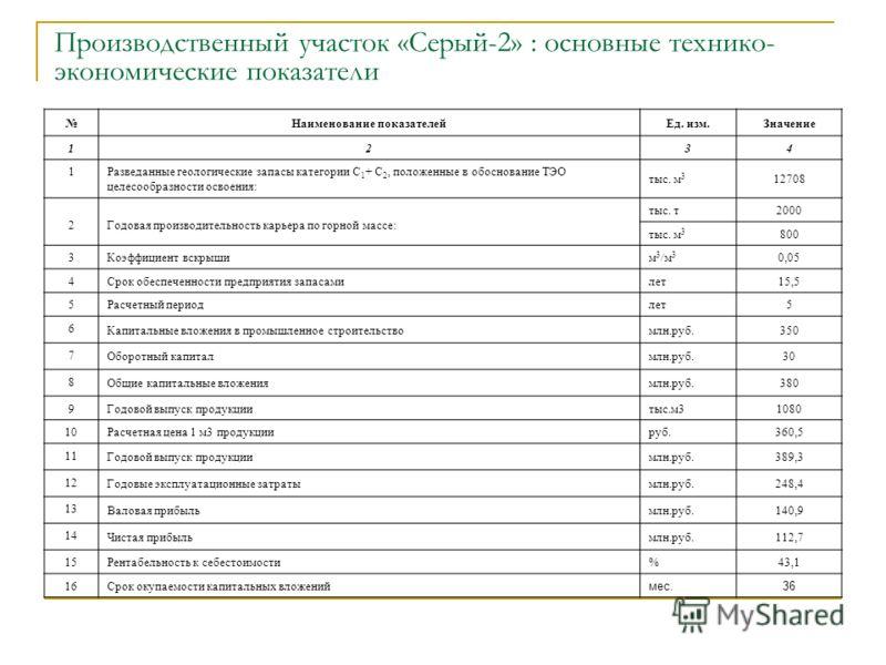 Производственный участок «Серый-2» : основные технико- экономические показатели Наименование показателейЕд. изм.Значение 1234 1 Разведанные геологические запасы категории С 1 + С 2, положенные в обоснование ТЭО целесообразности освоения: тыс. м 3 127