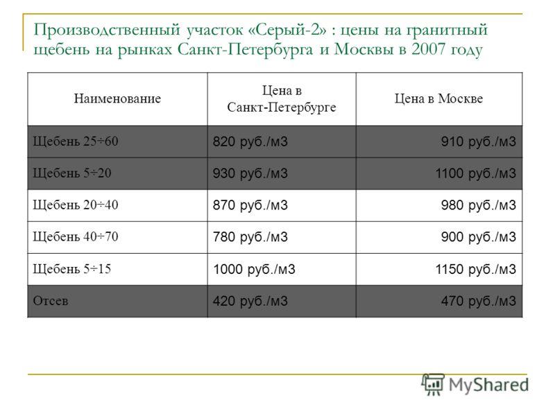 Производственный участок «Серый-2» : цены на гранитный щебень на рынках Санкт-Петербурга и Москвы в 2007 году Наименование Цена в Санкт-Петербурге Цена в Москве Щебень 25÷60 820 руб./м3910 руб./м3 Щебень 5÷20 930 руб./м31100 руб./м3 Щебень 20÷40 870