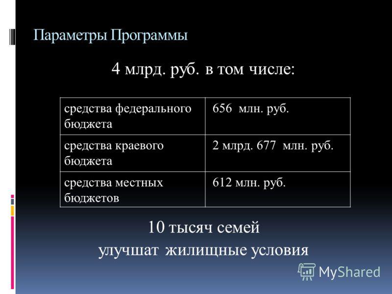 Параметры Программы 4 млрд. руб. в том числе: 10 тысяч семей улучшат жилищные условия средства федерального бюджета 656 млн. руб. средства краевого бюджета 2 млрд. 677 млн. руб. средства местных бюджетов 612 млн. руб.