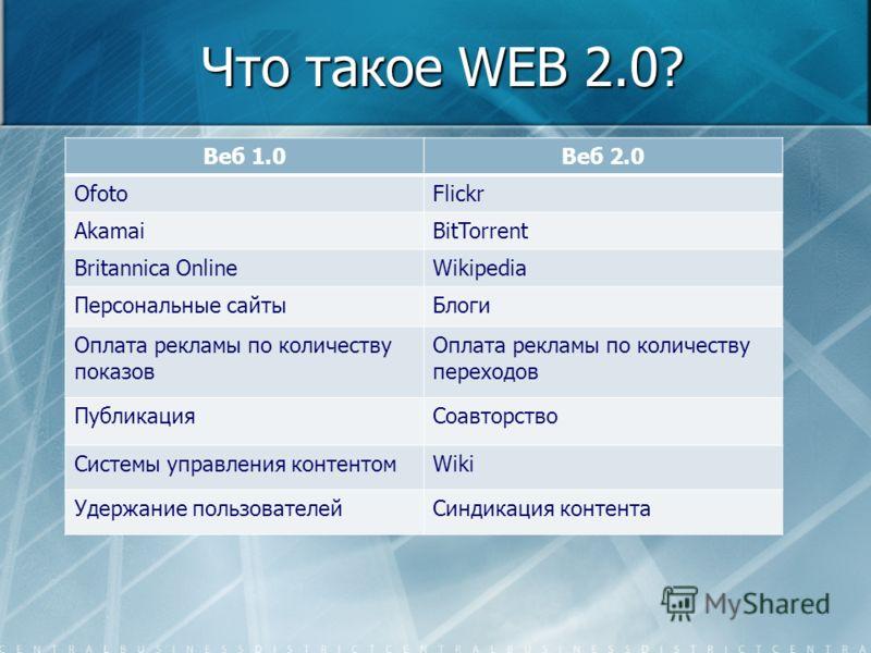 Что такое WEB 2.0? Веб 1.0Веб 2.0 OfotoFlickr AkamaiBitTorrent Britannica OnlineWikipedia Персональные сайтыБлоги Оплата рекламы по количеству показов Оплата рекламы по количеству переходов ПубликацияСоавторство Системы управления контентомWiki Удерж