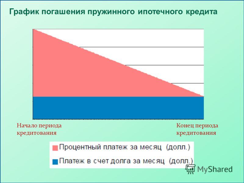График погашения пружинного ипотечного кредита Начало периода кредитования Конец периода кредитования