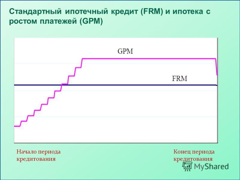 Стандартный ипотечный кредит (FRM) и ипотека с ростом платежей (GPM) Начало периода кредитования Конец периода кредитования