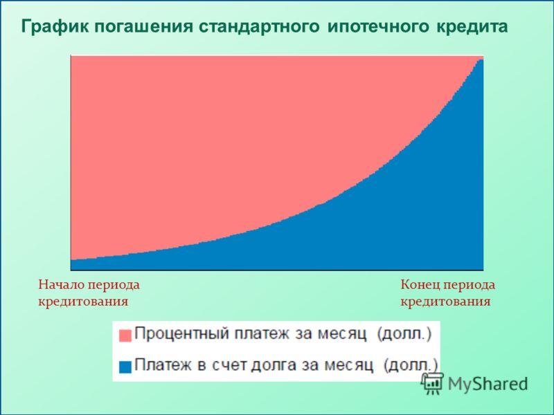 График погашения стандартного ипотечного кредита Начало периода кредитования Конец периода кредитования