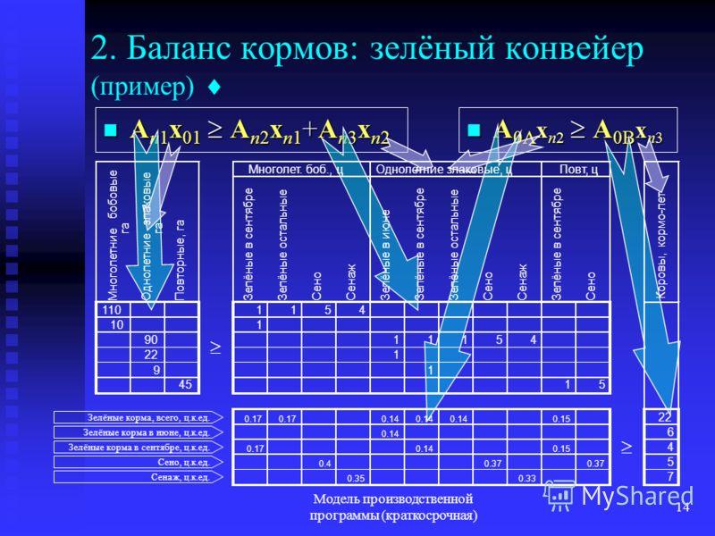 Модель производственной программы (краткосрочная) 14 2. Баланс кормов: зелёный конвейер (пример) A n1 x 01 A n2 x n1 +A n3 x n2 A n1 x 01 A n2 x n1 +A n3 x n2 A 0A x n2 A 0B x n3 A 0A x n2 A 0B x n3 Зелёные корма, всего, ц.к.ед. Зелёные корма в июне,