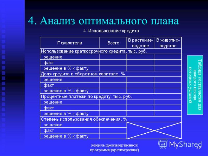 Модель производственной программы (краткосрочная) 39 4. Анализ оптимального плана Таблица составляется для каждого исхода погодных условий