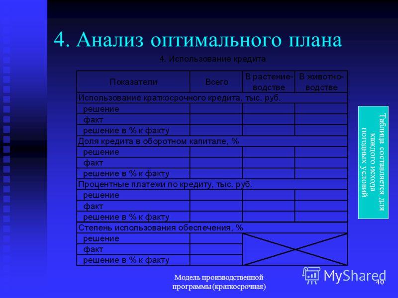 Модель производственной программы (краткосрочная) 40 4. Анализ оптимального плана Таблица составляется для каждого исхода погодных условий