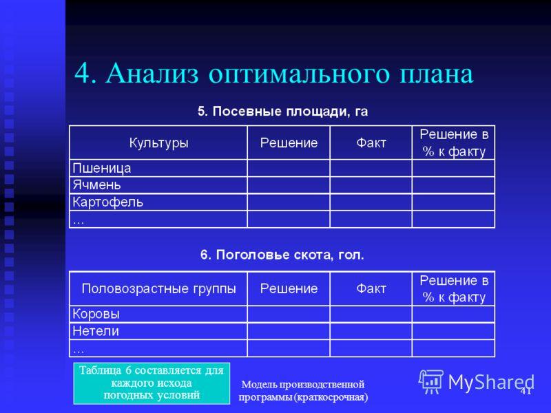 Модель производственной программы (краткосрочная) 41 4. Анализ оптимального плана Таблица 6 составляется для каждого исхода погодных условий