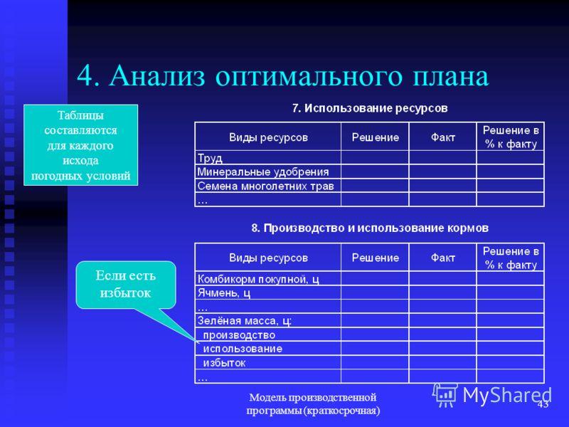 Модель производственной программы (краткосрочная) 43 4. Анализ оптимального плана Если есть избыток Таблицы составляются для каждого исхода погодных условий