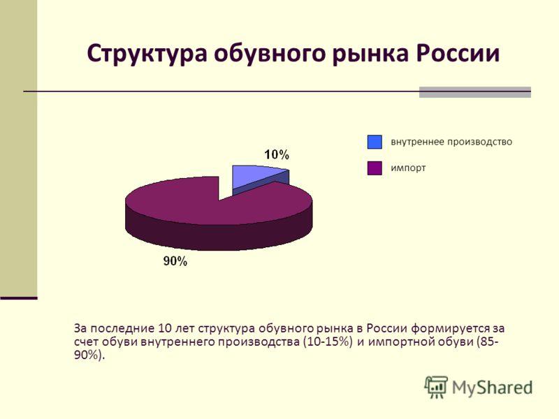 Структура обувного рынка России внутреннее производство импорт За последние 10 лет структура обувного рынка в России формируется за счет обуви внутреннего производства (10-15%) и импортной обуви (85- 90%).