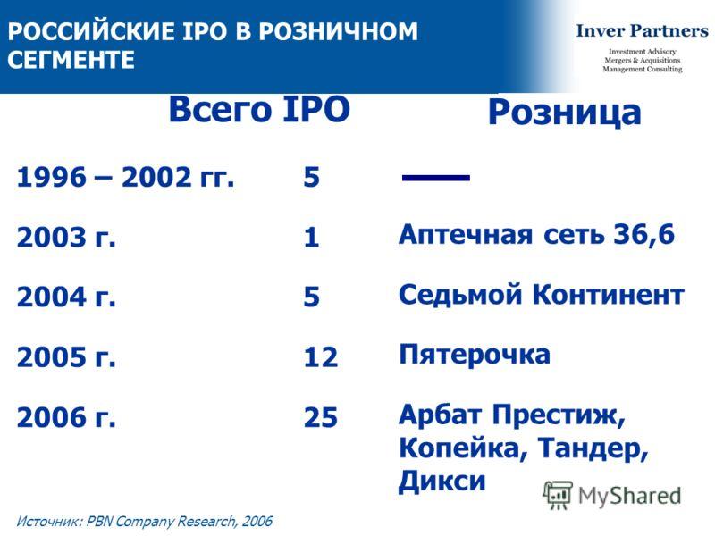 6 Источник: PBN Company Research, 2006 РОССИЙСКИЕ IPO В РОЗНИЧНОМ СЕГМЕНТЕ 1996 – 2002 гг. 2003 г. 2004 г. 2005 г. 2006 г. 5 1 5 12 25 Аптечная сеть 36,6 Седьмой Континент Пятерочка Арбат Престиж, Копейка, Тандер, Дикси Всего IPO Розница