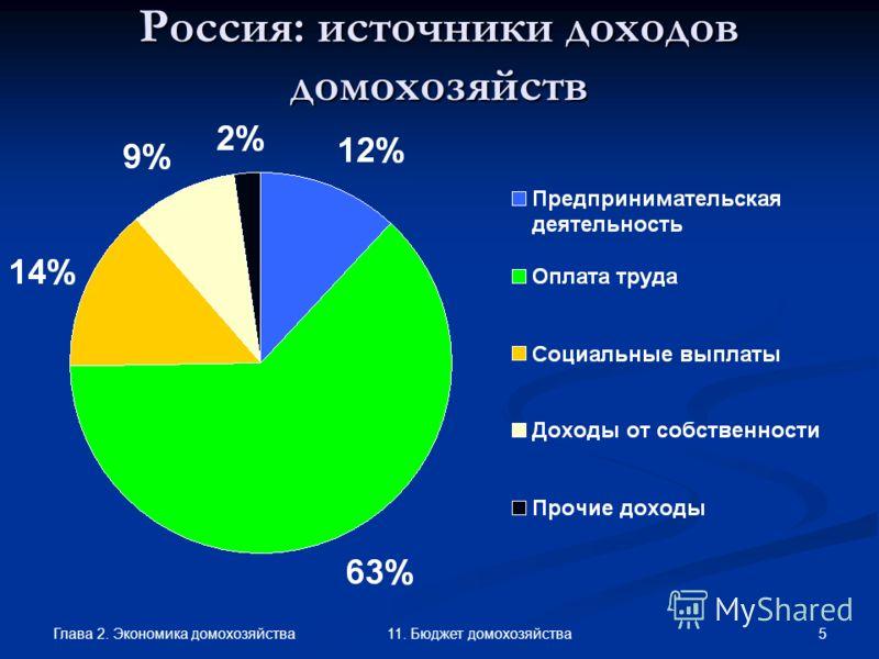 Глава 2. Экономика домохозяйства 5 11. Бюджет домохозяйства Россия: источники доходов домохозяйств