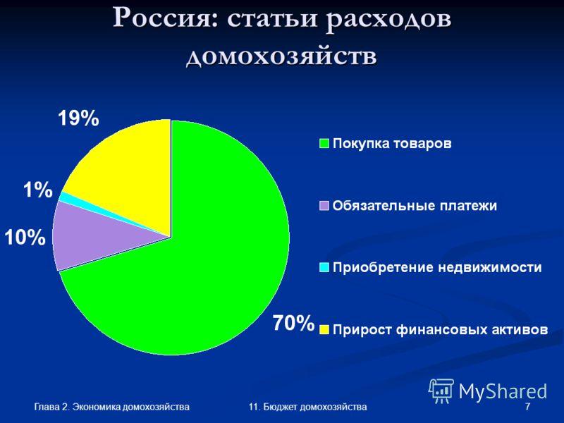 Глава 2. Экономика домохозяйства 7 11. Бюджет домохозяйства Россия: статьи расходов домохозяйств